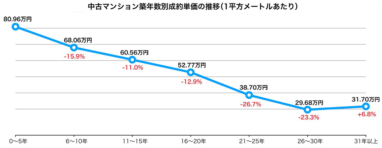 中古マンション築年数別成約単価の推移グラフ