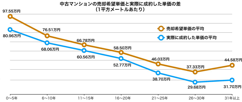 中古マンションの売却希望単価と実際に成約した単価の差グラフ
