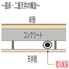 直床・二重天井