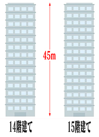 14階建ての建物と15階建ての建物