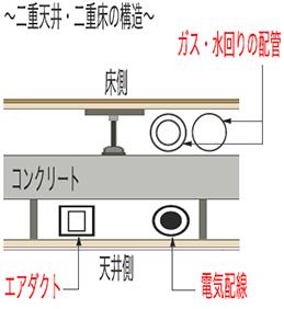 二重天井・二重床