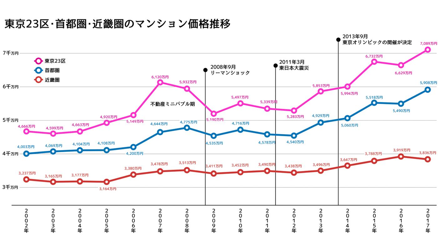 東京23区・首都圏・近畿圏のマンション価格推移の比較グラフ