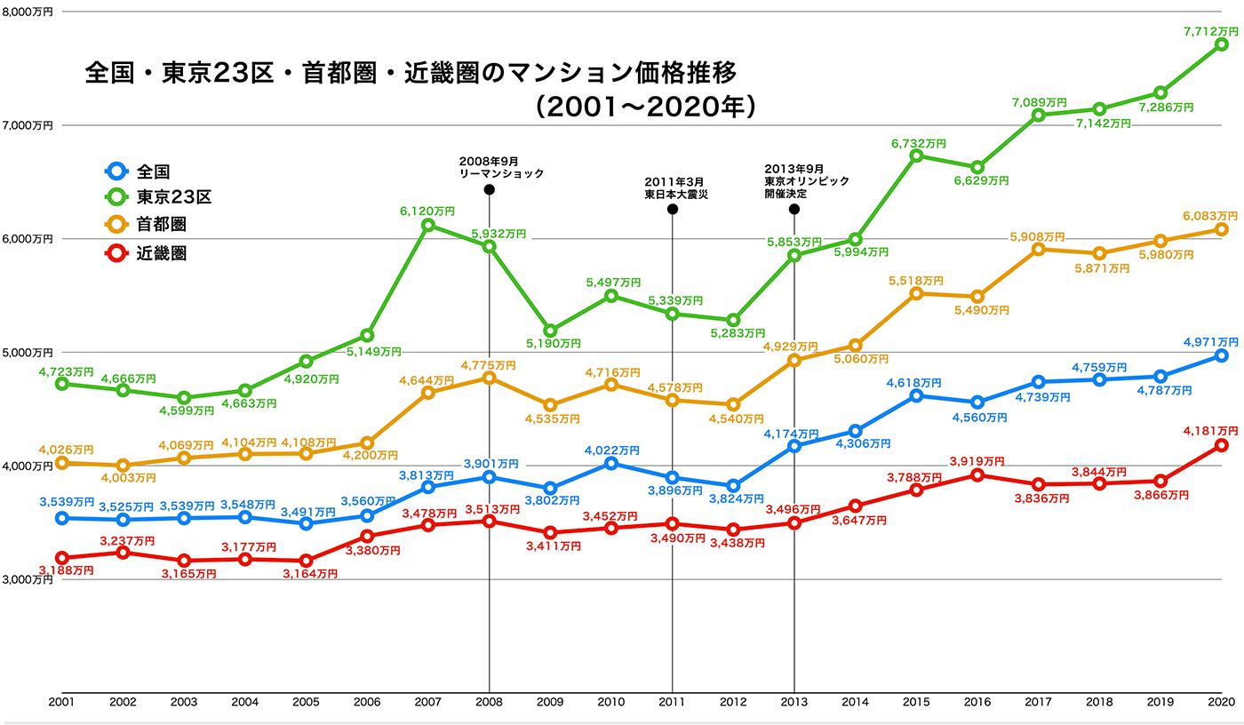 全国・東京23区・首都圏・近畿圏のマンション価格推移の比較グラフ(2002〜2020年)