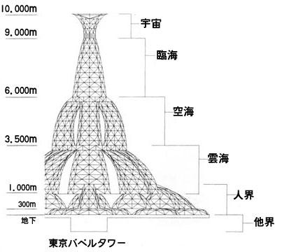 東京バベルタワー